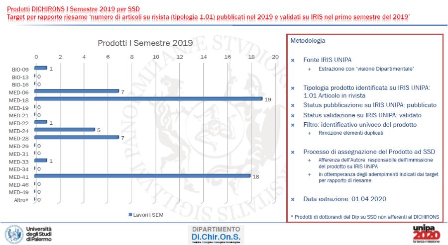 1 I SEM 2019 -su base ssd che ha caricato il prodotto