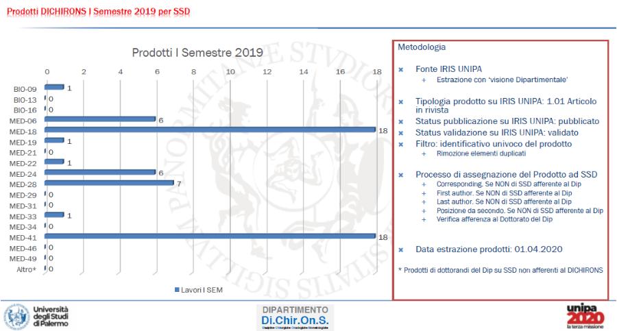 1bis.  I SEM 2019 -su base SSD priorità posizione coauthor