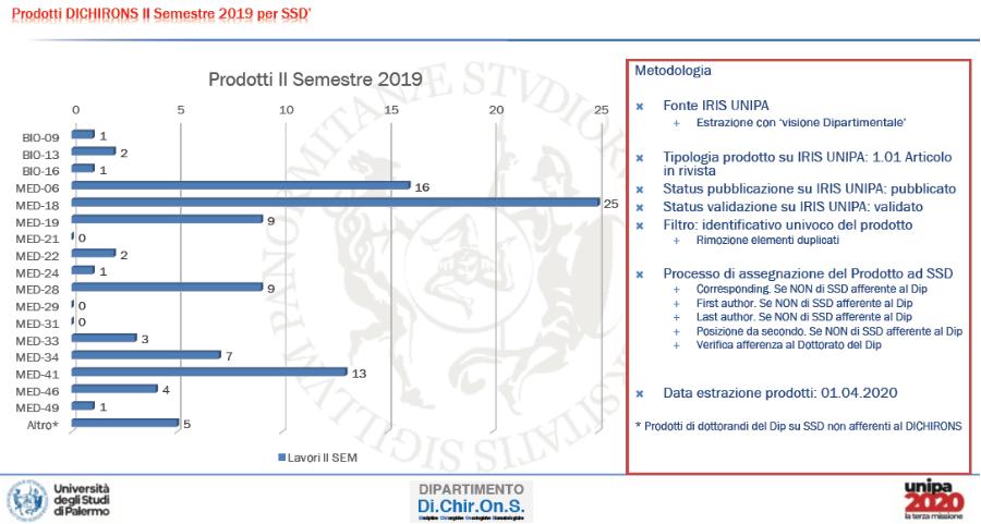 2bis.  II SEM 2019 -su base SSD priorità posizione coauthor