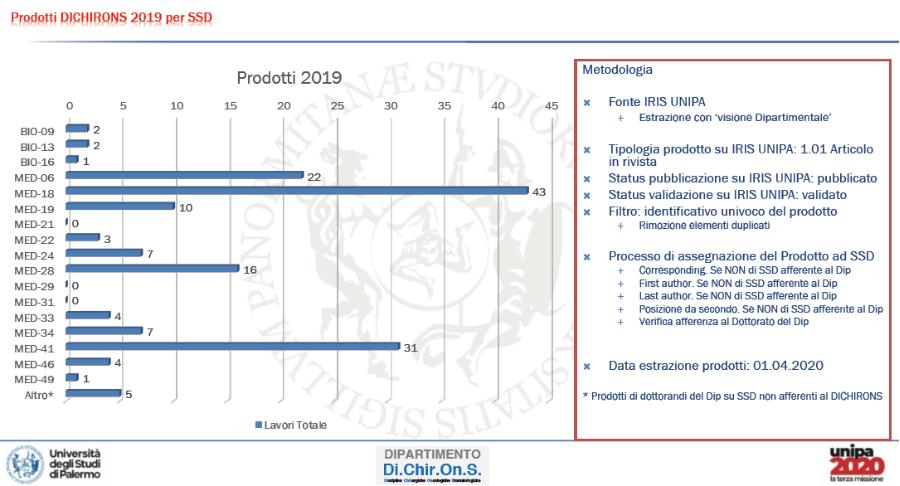3 bis.Totale -su base SSD priorità posizione coauthor