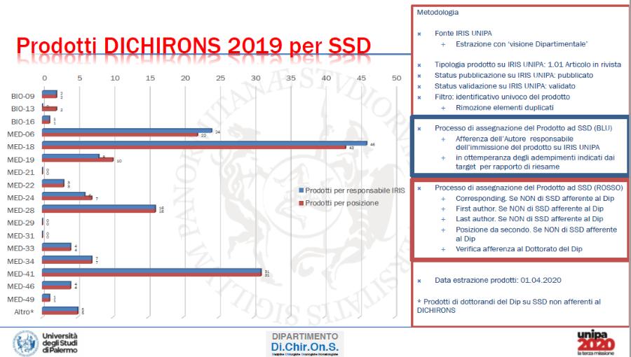 5.confronto Dichirons 2019. SSD caricanti su IRIS versus posizioni coauthorsip