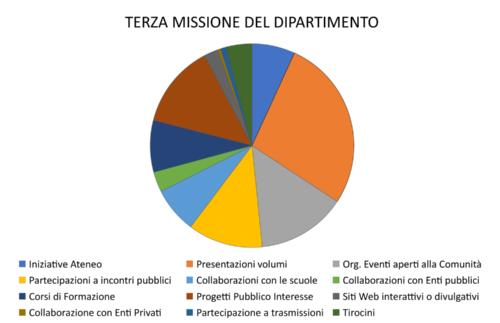 Terza Missione grafico